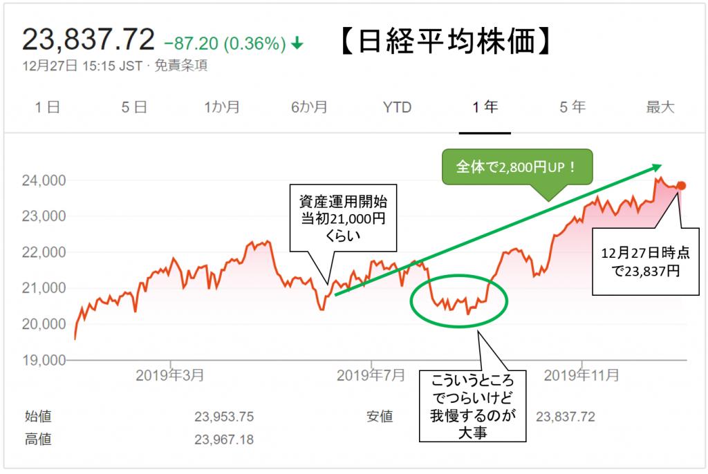 2019年日経平均グラフ