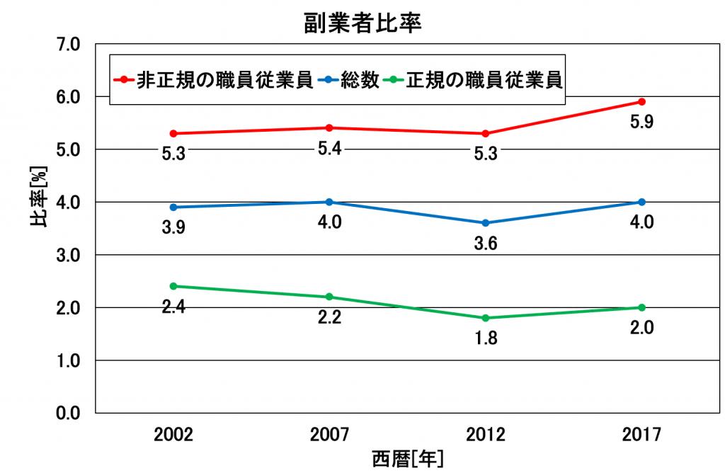 副業者の割合・総数・正規雇用・非正規雇用